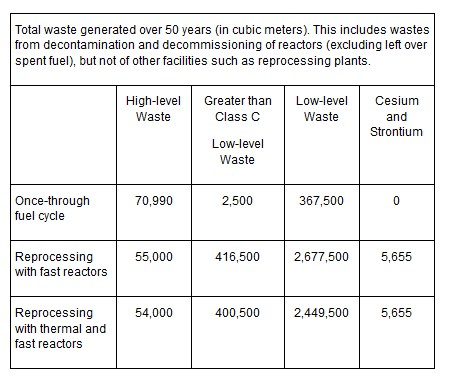 Union of Concerned Scientists (USA) Estimate of wastes resulting from different disposal options