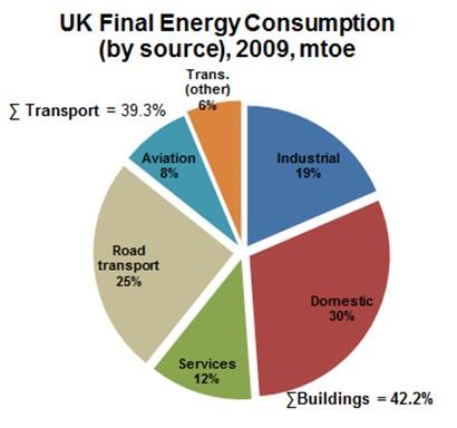 Figure 2: A breakdown of UK final energy consumption based on DECC figures: [Sources, DECC 2010 & DUKES 2011]
