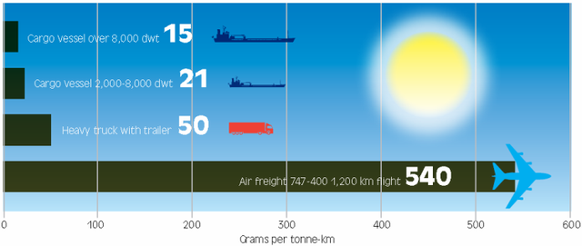 Figure 3: While shipping emissions are high, one has to put those emissions in context of alternative means of transport [Source: Shippingandco2.org, 2012]