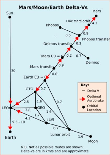 _________________________delta-vs_for_inner_solar_system_350
