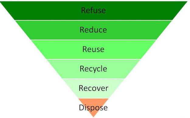 waste-pyramid-hierarchy